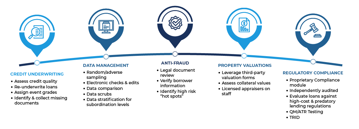Clayton Loan Review Process Infographic